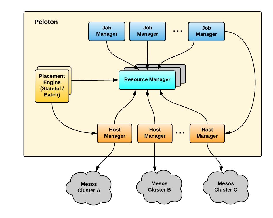 Peloton Architecture - Peloton Documentation